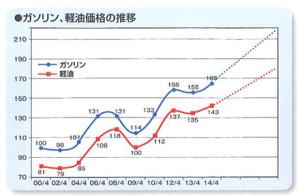 ガソリン、軽油価格の推移