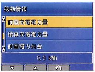 充電電力量履歴